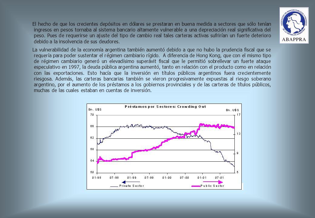 El hecho de que los crecientes depósitos en dólares se prestaran en buena medida a sectores que sólo tenían ingresos en pesos tornaba al sistema bancario altamente vulnerable a una depreciación real significativa del peso.
