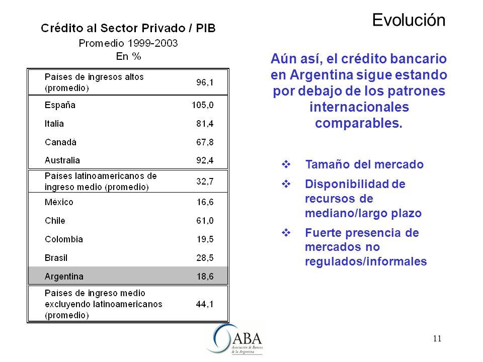 11 Aún así, el crédito bancario en Argentina sigue estando por debajo de los patrones internacionales comparables.