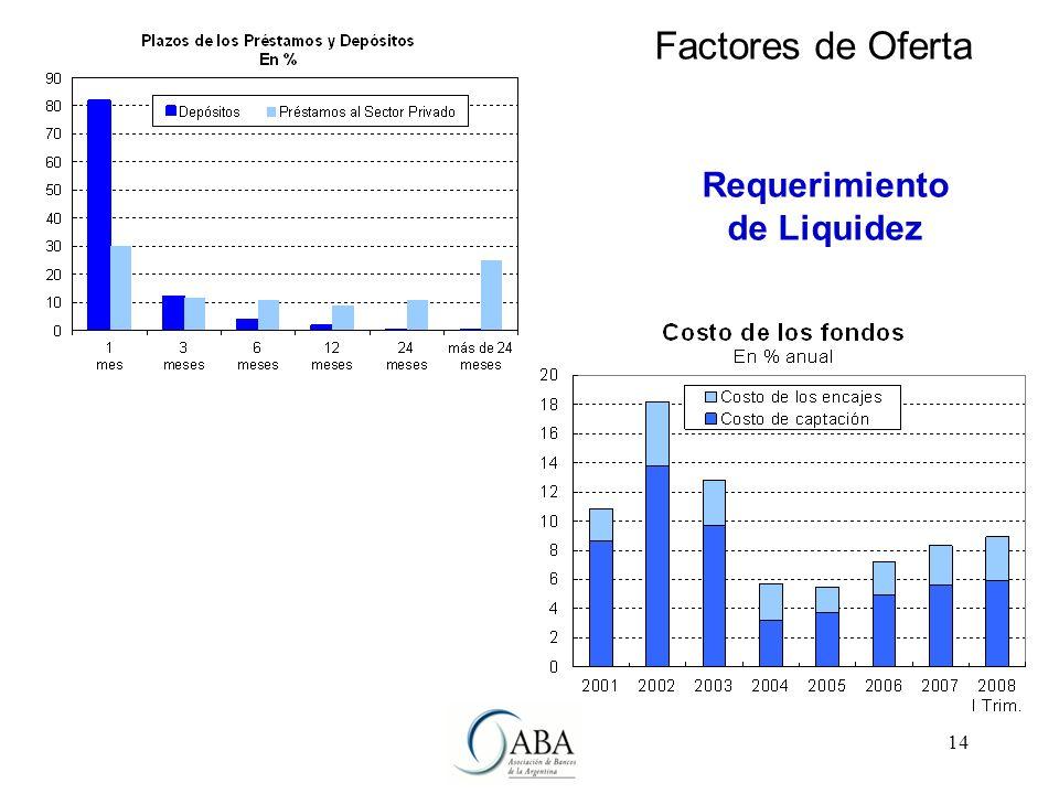 14 Requerimiento de Liquidez Factores de Oferta