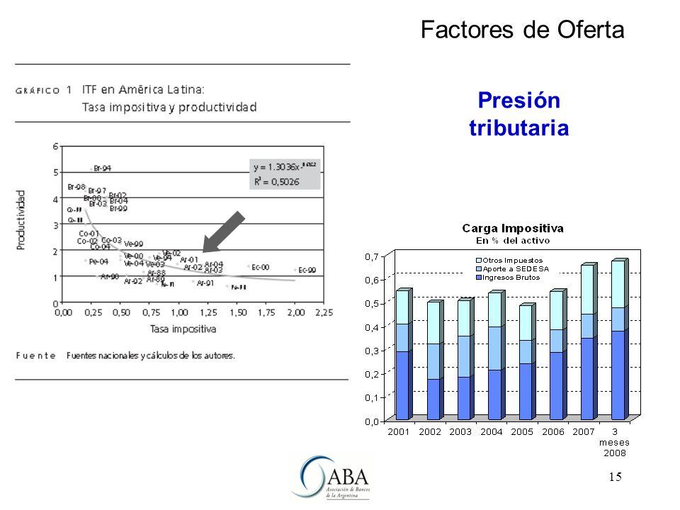15 Presión tributaria Factores de Oferta