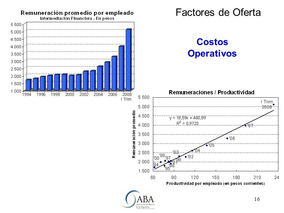 16 Factores de Oferta Costos Operativos