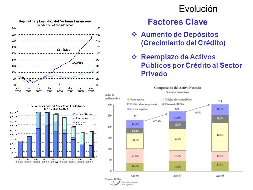 6 Factores Clave Evolución Aumento de Depósitos (Crecimiento del Crédito) Reemplazo de Activos Públicos por Crédito al Sector Privado
