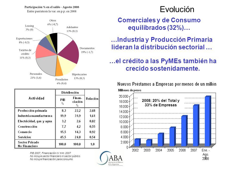 8 Comerciales y de Consumo equilibrados (32%)… Evolución …el crédito a las PyMEs también ha crecido sostenidamente.