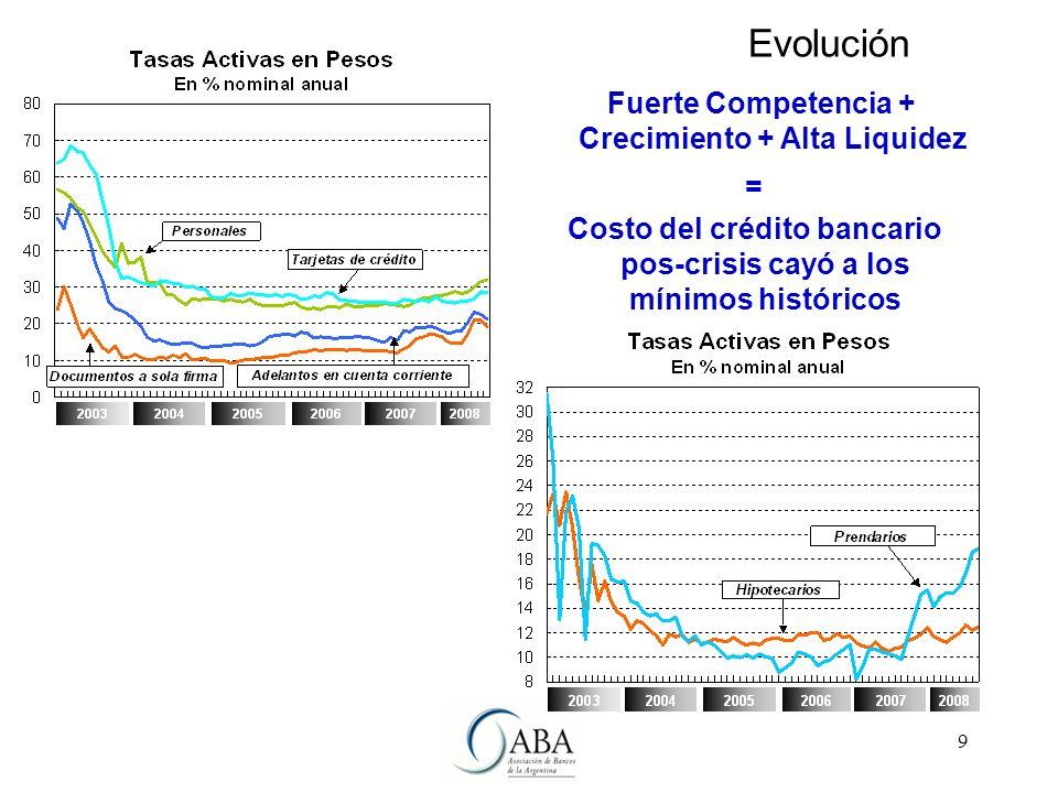 9 Fuerte Competencia + Crecimiento + Alta Liquidez = Costo del crédito bancario pos-crisis cayó a los mínimos históricos Evolución
