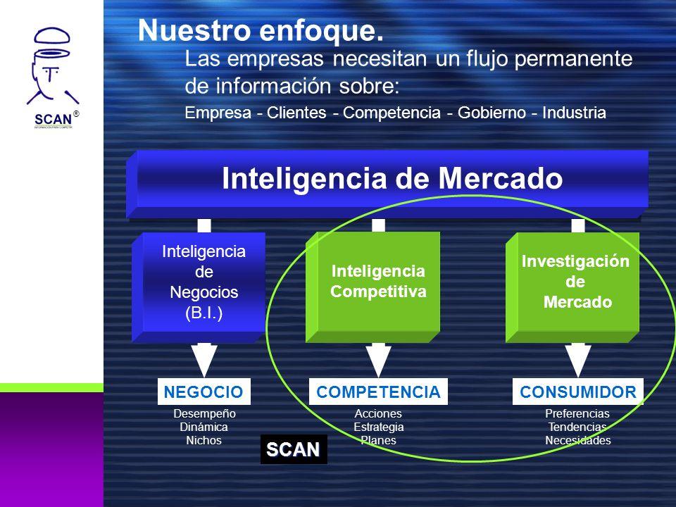 ® Inteligencia de Mercado CONSUMIDOR Preferencias Tendencias Necesidades NEGOCIO Desempeño Dinámica Nichos Inteligencia de Negocios (B.I.) COMPETENCIA