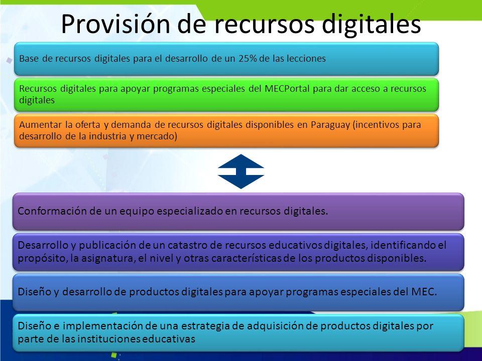 Provisión de recursos digitales Base de recursos digitales para el desarrollo de un 25% de las lecciones Recursos digitales para apoyar programas espe