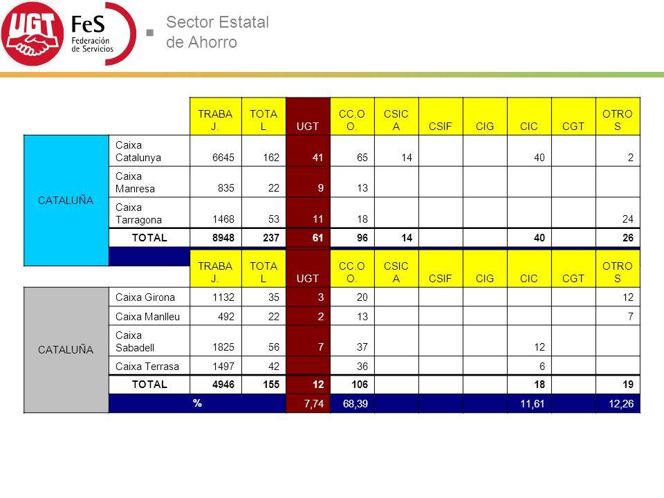 Sector Estatal de Ahorro TRABA J.TOTA LUGT CC.O O.