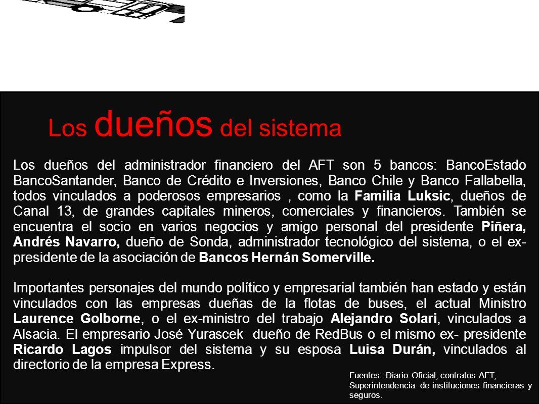 Fuentes: Diario Oficial, contratos AFT, Superintendencia de instituciones financieras y seguros.