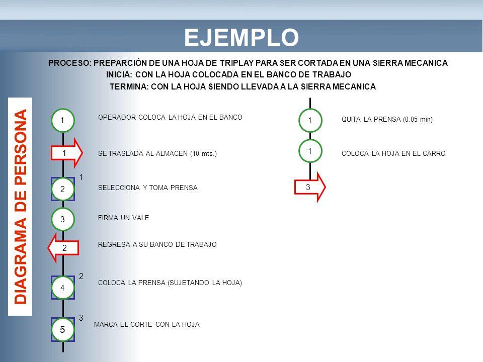 EJEMPLO 1 3 1 2 OPERADOR COLOCA LA HOJA EN EL BANCO SE TRASLADA AL ALMACEN (10 mts.) 1 SELECCIONA Y TOMA PRENSA PROCESO: PREPARCIÓN DE UNA HOJA DE TRI