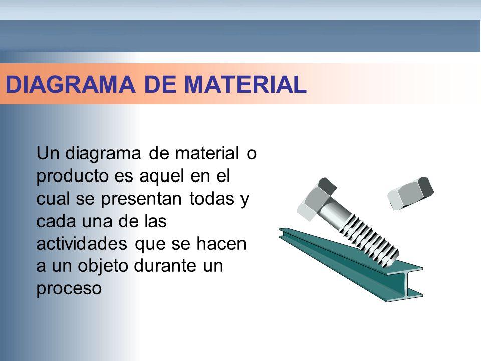 DIAGRAMA DE MATERIAL Un diagrama de material o producto es aquel en el cual se presentan todas y cada una de las actividades que se hacen a un objeto