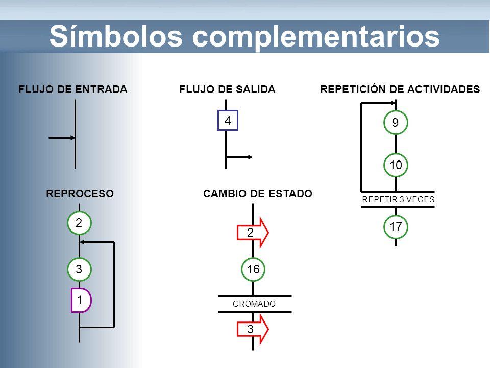 Símbolos complementarios FLUJO DE ENTRADAFLUJO DE SALIDA 4 REPETICIÓN DE ACTIVIDADES 10 9 REPETIR 3 VECES 17 REPROCESO 3 2 1 CAMBIO DE ESTADO 16 CROMA