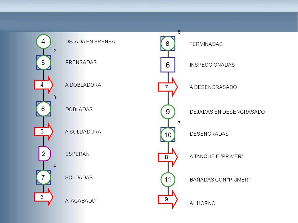 4 2 6 DEJADA EN PRENSA PRENSADAS A DOBLADORA DOBLADAS A SOLDADURA ESPERAN SOLDADAS 4 A ACABADO 5 2 6 3 5 7 4 9 9 TERMINADAS INSPECCIONADAS A DESENGRAS