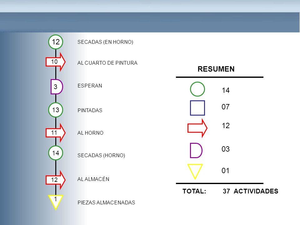 12 3 SECADAS (EN HORNO) AL CUARTO DE PINTURA ESPERAN PINTADAS AL HORNO SECADAS (HORNO) AL ALMACÉN 10 PIEZAS ALMACENADAS 13 11 RESUMEN 1 14 07 12 03 01