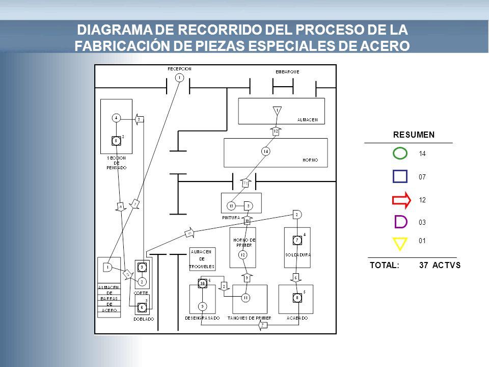 DIAGRAMA DE RECORRIDO DEL PROCESO DE LA FABRICACIÓN DE PIEZAS ESPECIALES DE ACERO RESUMEN 14 07 12 03 01 TOTAL: 37 ACTVS