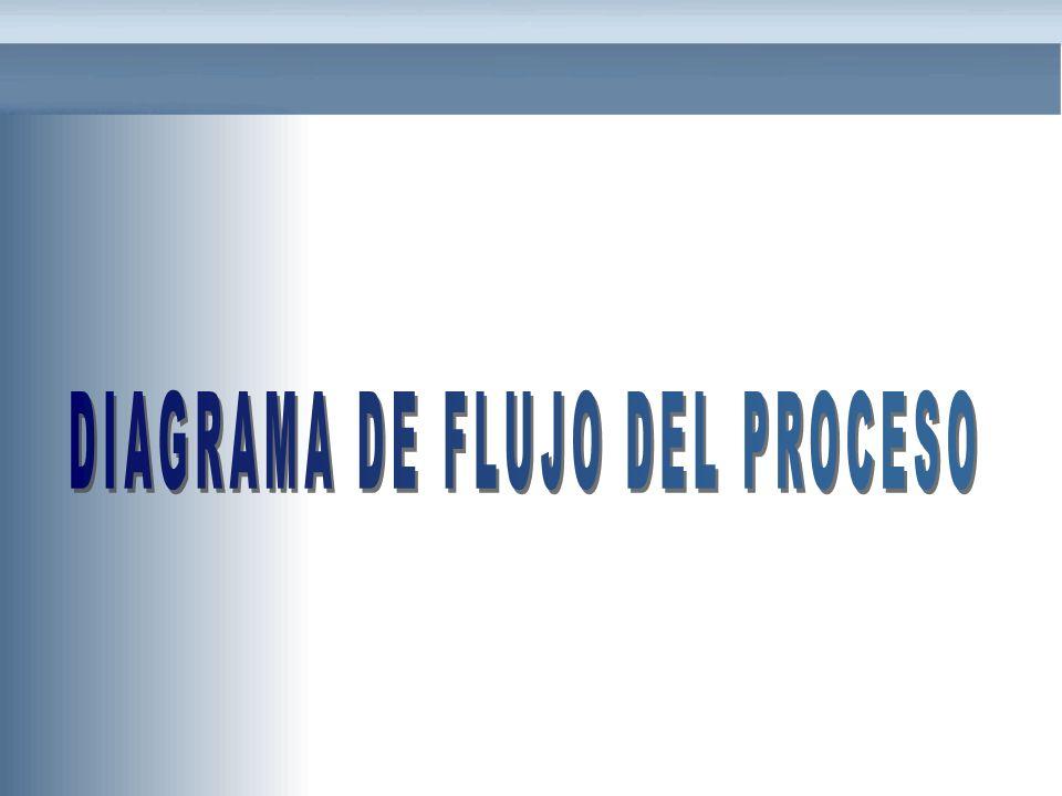 FORMAS BASICAS PARA EL DIAGRAMA OPERACIÓN INSPECCIÓN OPERACIÓN-INSPECCIÓN DEMORA ALMACEN TRANSPORTE FORMAACTIVIDADFORMAACTIVIDAD El diagrama de flujo del proceso utiliza una simbología internacionalmente aceptada para representar las operaciones efectuadas: