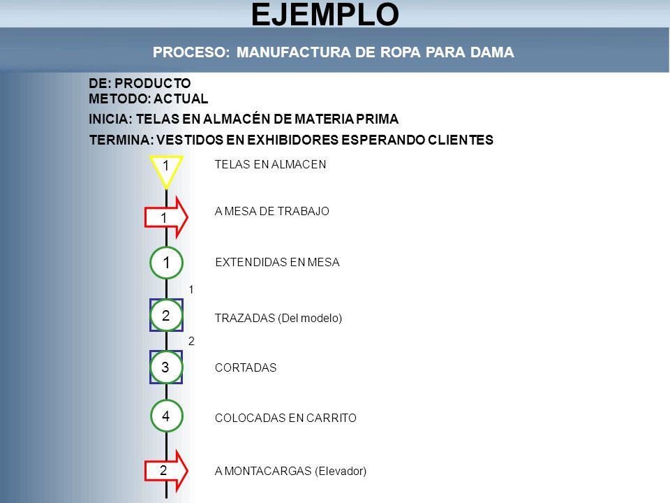 PROCESO: MANUFACTURA DE ROPA PARA DAMA INICIA: TELAS EN ALMACÉN DE MATERIA PRIMA TERMINA: VESTIDOS EN EXHIBIDORES ESPERANDO CLIENTES 2 3 4 TELAS EN AL