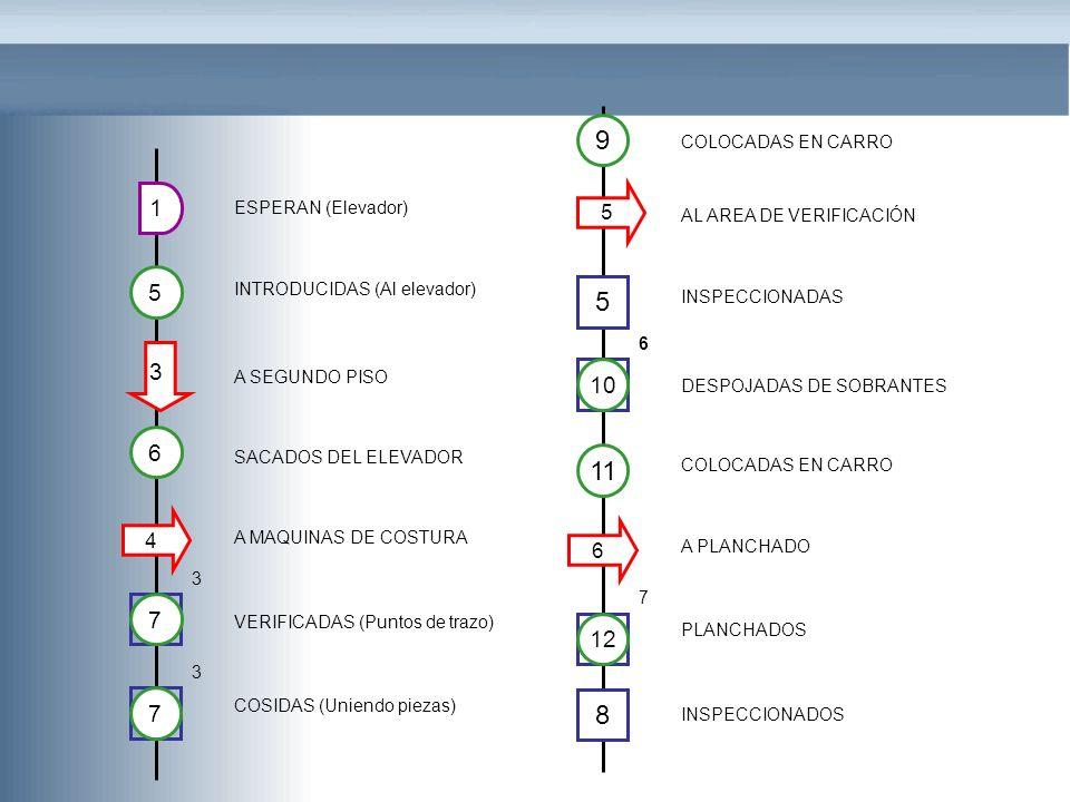 ESPERAN (Elevador) INTRODUCIDAS (Al elevador) A SEGUNDO PISO SACADOS DEL ELEVADOR A MAQUINAS DE COSTURA VERIFICADAS (Puntos de trazo) COSIDAS (Uniendo