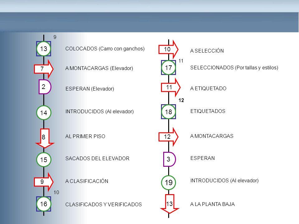 2 A MONTACARGAS (Elevador) ESPERAN (Elevador) INTRODUCIDOS (Al elevador) AL PRIMER PISO SACADOS DEL ELEVADOR A CLASIFICACIÓN CLASIFICADOS Y VERIFICADO