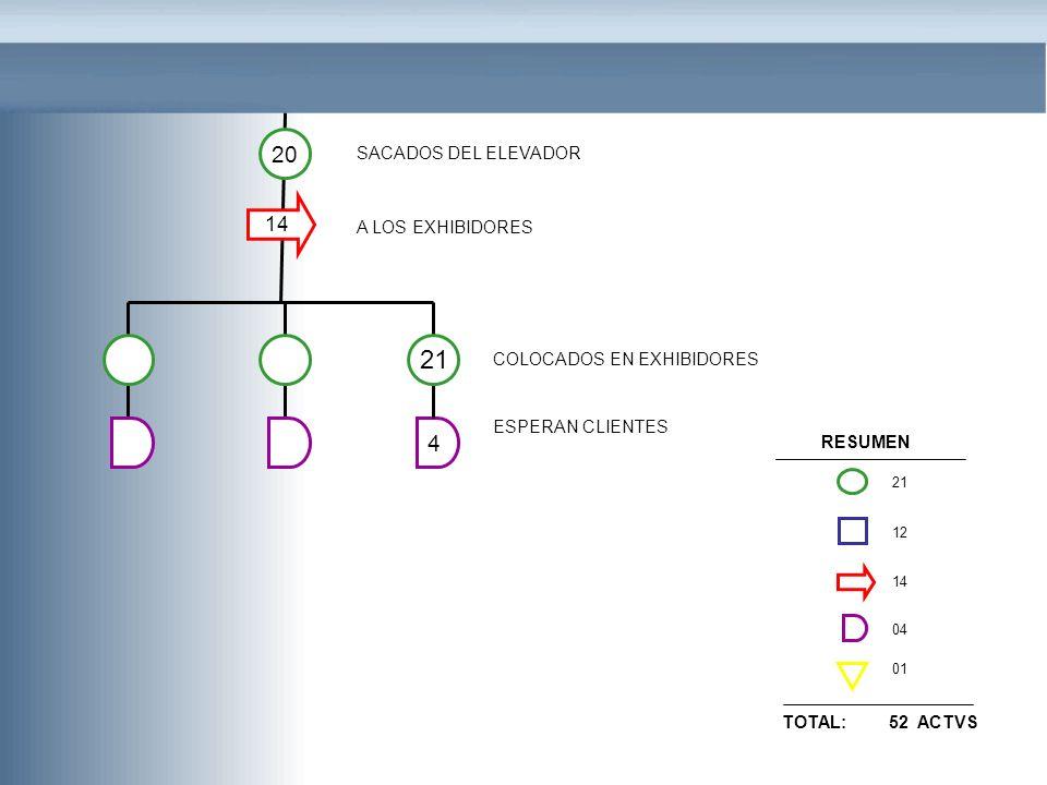 A LOS EXHIBIDORES ESPERAN CLIENTES COLOCADOS EN EXHIBIDORES 20 14 SACADOS DEL ELEVADOR 4 21 RESUMEN 21 12 14 04 01 TOTAL: 52 ACTVS