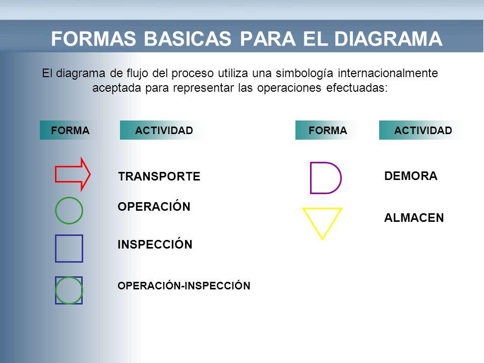 FORMAS BASICAS PARA EL DIAGRAMA OPERACIÓN INSPECCIÓN OPERACIÓN-INSPECCIÓN DEMORA ALMACEN TRANSPORTE FORMAACTIVIDADFORMAACTIVIDAD El diagrama de flujo