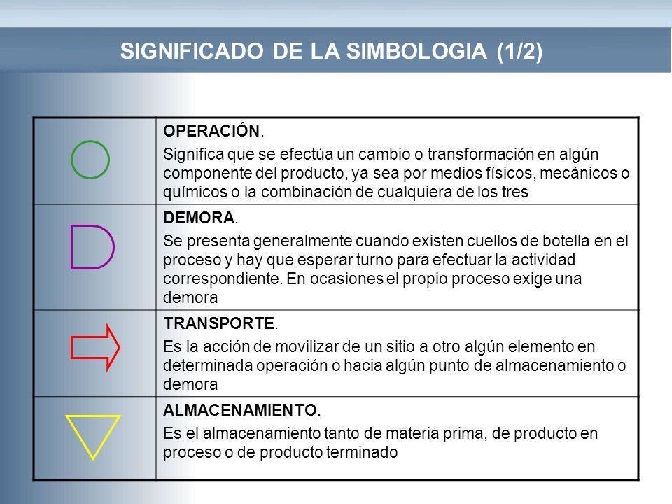 SIGNIFICADO DE LA SIMBOLOGIA (1/2) OPERACIÓN. Significa que se efectúa un cambio o transformación en algún componente del producto, ya sea por medios