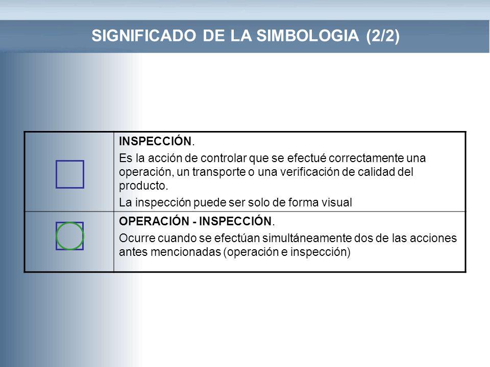 SIGNIFICADO DE LA SIMBOLOGIA (2/2) INSPECCIÓN. Es la acción de controlar que se efectué correctamente una operación, un transporte o una verificación