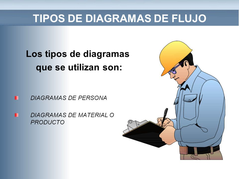 TIPOS DE DIAGRAMAS DE FLUJO DIAGRAMAS DE PERSONA DIAGRAMAS DE MATERIAL O PRODUCTO Los tipos de diagramas que se utilizan son: