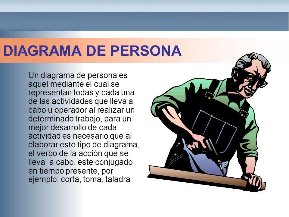 EJEMPLO 1 3 1 2 OPERADOR COLOCA LA HOJA EN EL BANCO SE TRASLADA AL ALMACEN (10 mts.) 1 SELECCIONA Y TOMA PRENSA PROCESO: PREPARCIÓN DE UNA HOJA DE TRIPLAY PARA SER CORTADA EN UNA SIERRA MECANICA FIRMA UN VALE REGRESA A SU BANCO DE TRABAJO COLOCA LA PRENSA (SUJETANDO LA HOJA) MARCA EL CORTE CON LA HOJA INICIA: CON LA HOJA COLOCADA EN EL BANCO DE TRABAJO TERMINA: CON LA HOJA SIENDO LLEVADA A LA SIERRA MECANICA DIAGRAMA DE PERSONA QUITA LA PRENSA (0.05 min) COLOCA LA HOJA EN EL CARRO 2 4 2 5 3 1 1 3