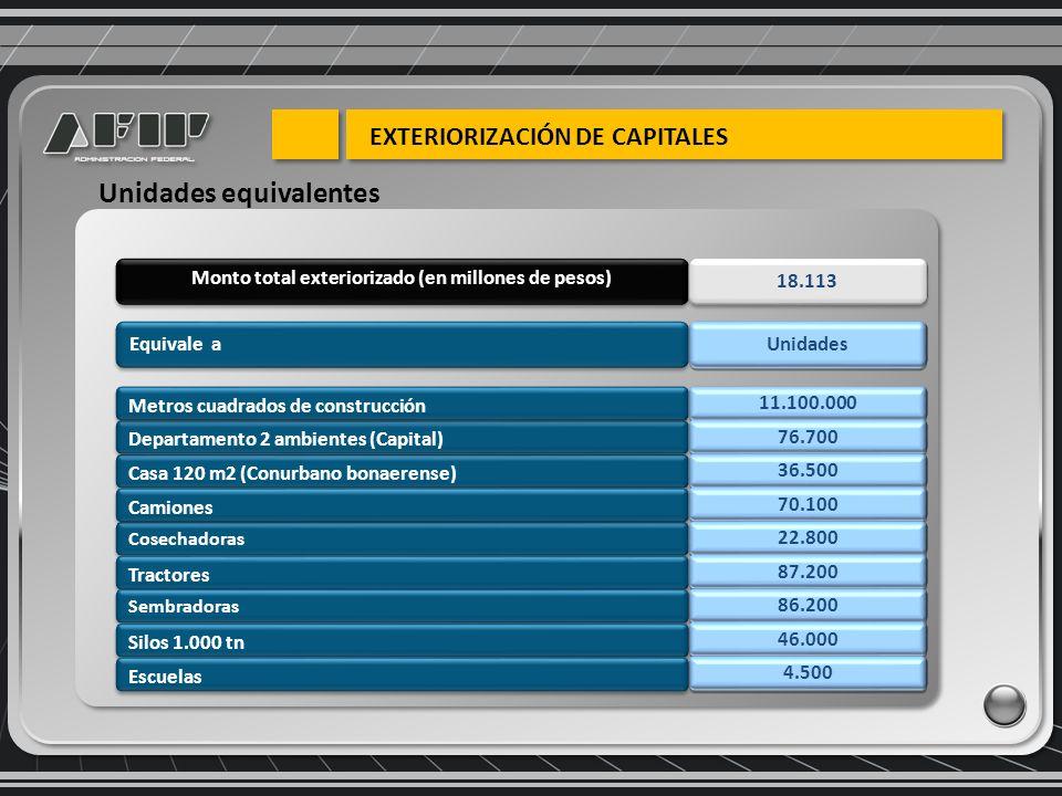 Casa 120 m2 (Conurbano bonaerense) Departamento 2 ambientes (Capital) Metros cuadrados de construcción Monto total exteriorizado (en millones de pesos) Cosechadoras Camiones 18.113 11.100.000 76.700 36.500 70.100 22.800 Equivale a Unidades equivalentes Unidades Tractores 87.200 86.200 46.000 Sembradoras Silos 1.000 tn 4.500 Escuelas