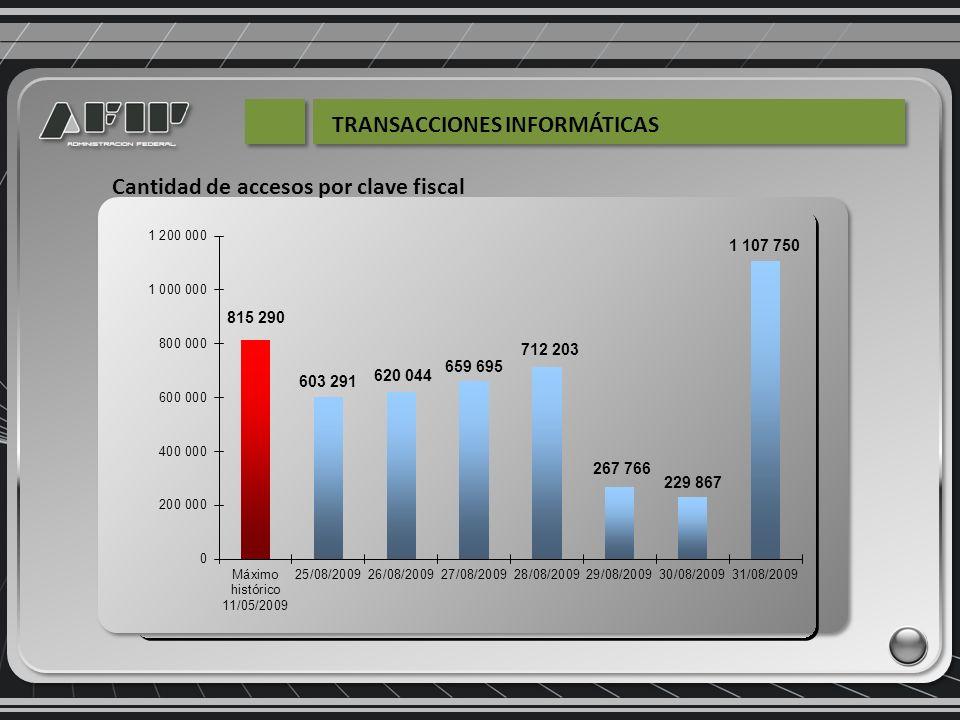 Cantidad de accesos por clave fiscal TRANSACCIONES INFORMÁTICAS