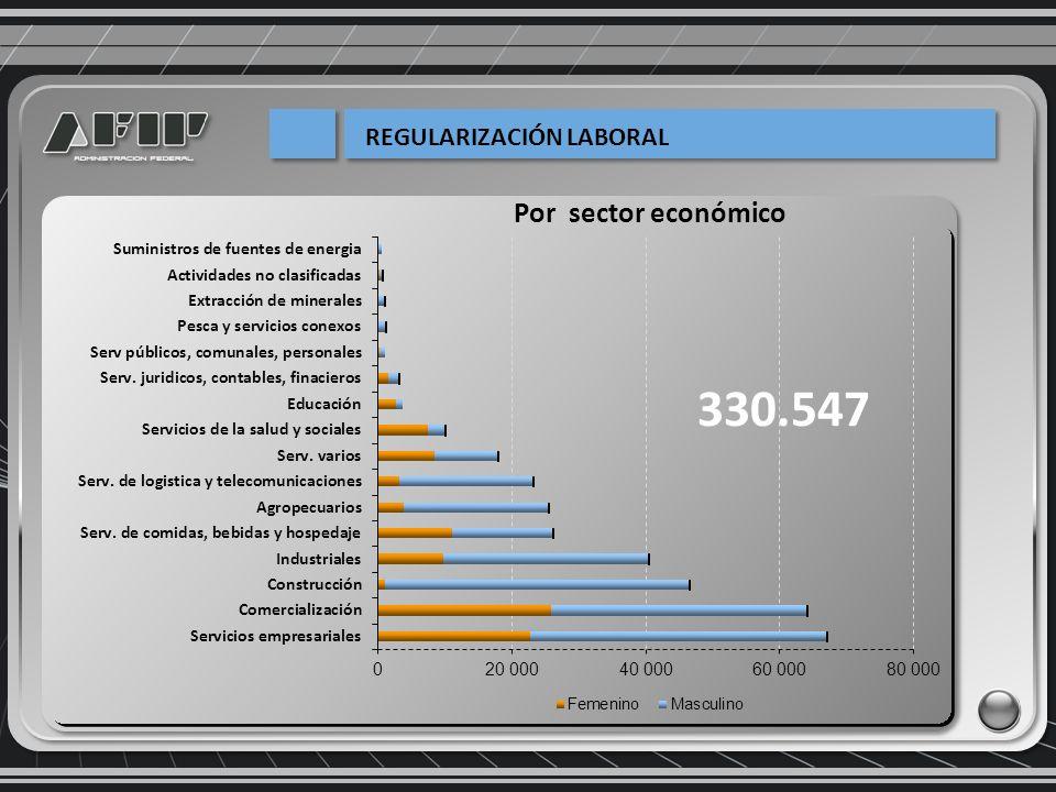 Por sector económico 330.547