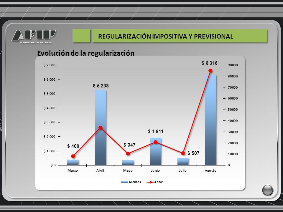 Refinanciación de planes anteriores 21% Acogimientos deuda nueva 79% Origen de la regularización