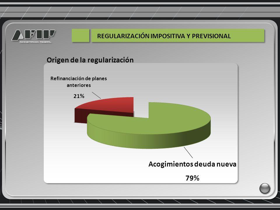 Distribución por Impuesto 0% 5% 10% 15% 20% 25% 30% 35% 40% Aportes Seguridad Social Contribuciones Seguridad Social Otros impuestosIVAGanancias 6% 8% 20% 25% 41%