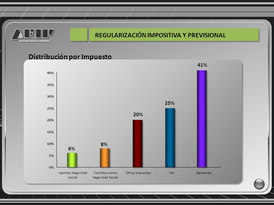 Por sector económico ACTIVIDAD TOTAL SEXO FEMENINOMASCULINOSIN DATOS CANTIDAD% % % % Servicios empresariales66.95220,3%22.77634,0%44.14365,9%340,1% Comercialización63.96219,4%25.87140,4%38.05859,5%340,1% Construcción46.50614,1%9772,1%45.49397,8%350,1% Industriales40.37112,2%9.74724,1%30.58775,8%370,1% Serv.