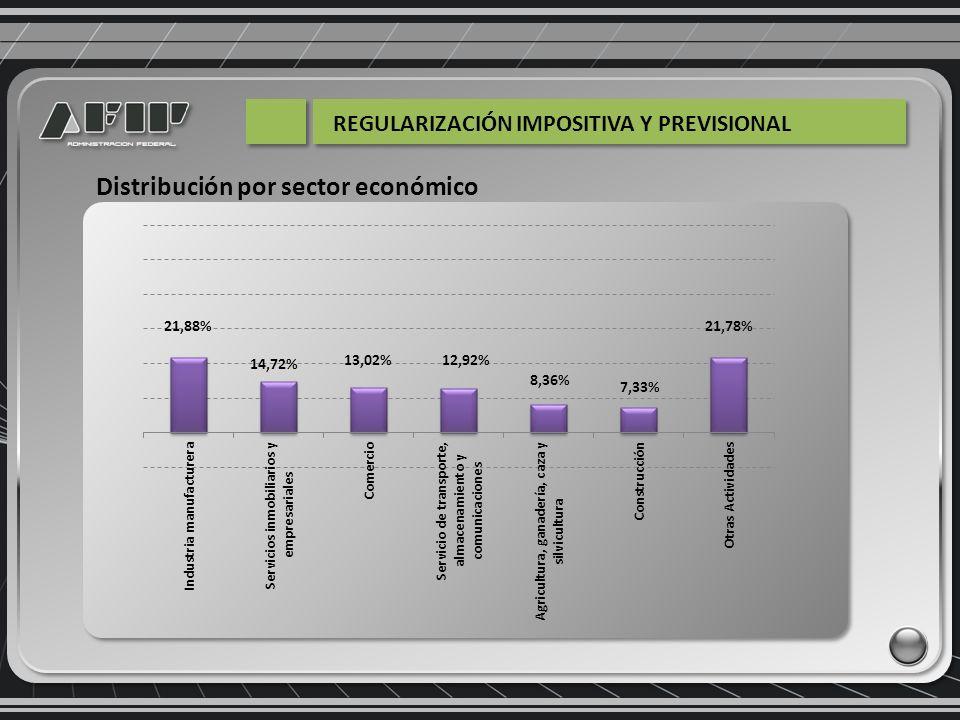 Distribución por sector económico