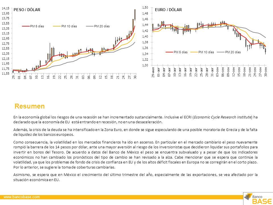Indicadores Macroeconómicos de México Indicadores Macroeconómicos de EUA PeríodoActual (%) PeríodoActual Tasa de Crecimiento PIB Trimestral30/06/20113.30 Cambio Anual en la Producción de Vehículos (%)31/08/20117.73 Tasa de Inflación Anual31/08/20113.42Cambio Anual en la Exportación de Vehículos (%)31/08/2011-3.31 Tasa de Inflación Mensual31/08/20110.16Índice de Manufactura IMEF31/08/201151.5 Tasa de Inflación Subyacente31/08/20110.12Saldo Mensual en las Finanzas Públicas (mmdp)31/07/2011-38.85 Cambio Anual en IGAE (Indi.