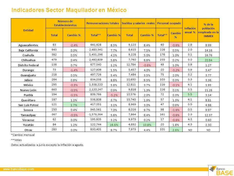 Análisis IMMEX El número de establecimientos totales avanzó ligeramente en junio después de observar caídas los dos meses anteriores.