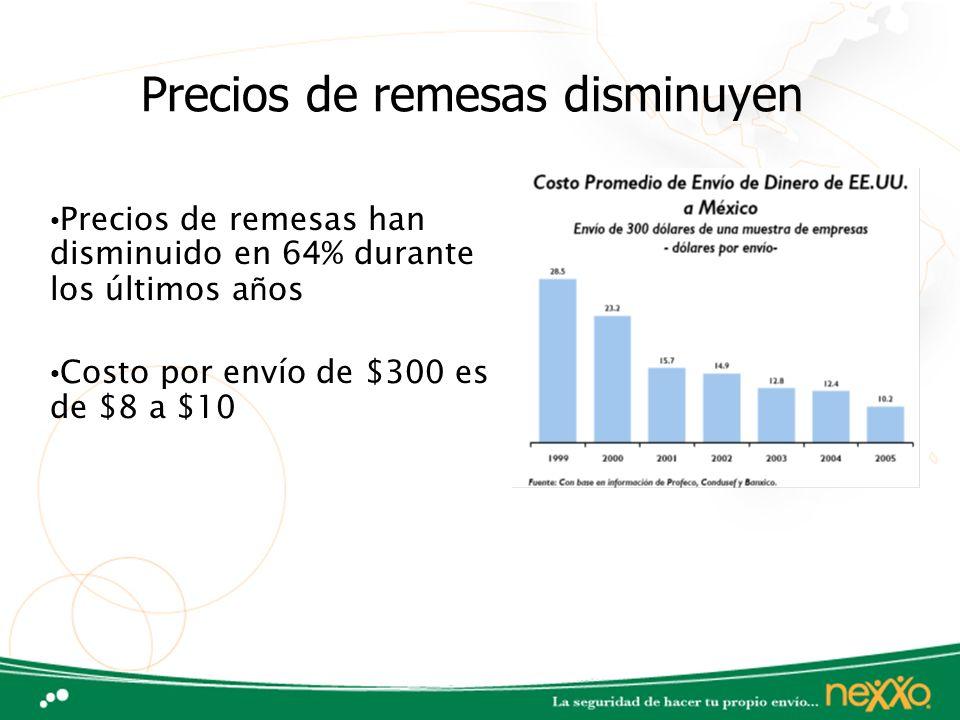 Precios de remesas disminuyen Precios de remesas han disminuido en 64% durante los últimos a ñ os Costo por envío de $300 es de $8 a $10