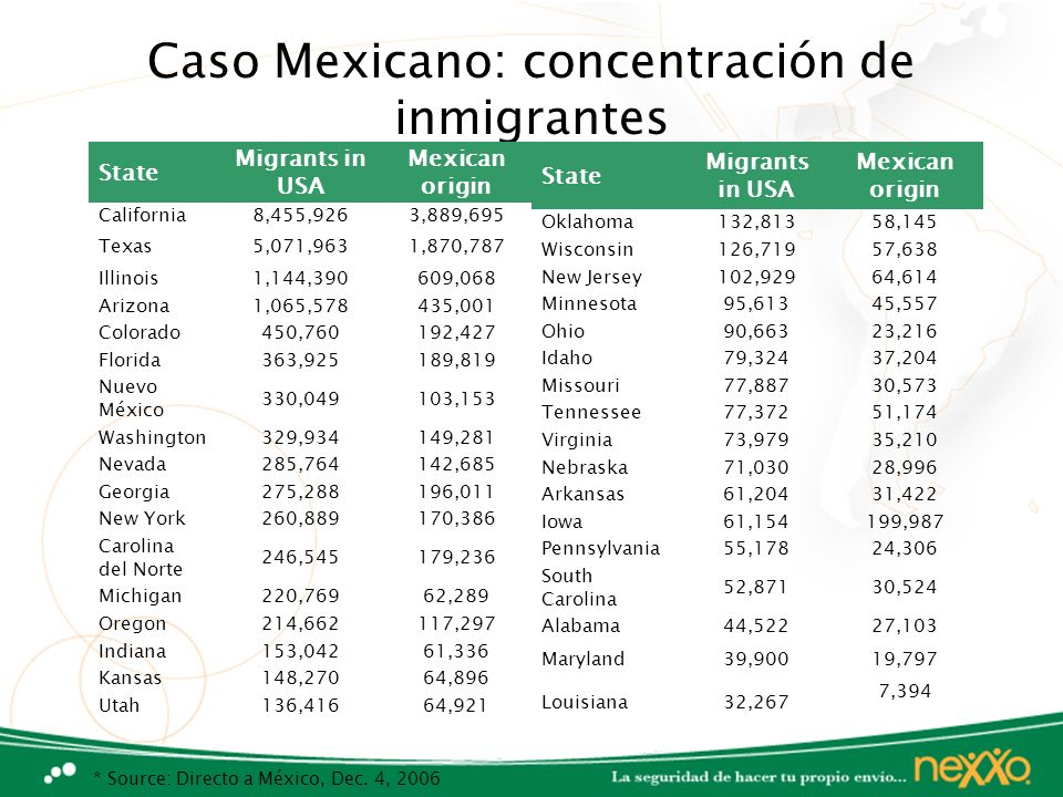 Caso Mexicano: concentración de inmigrantes State Migrants in USA Mexican origin California8,455,9263,889,695 Texas5,071,9631,870,787 Illinois1,144,39