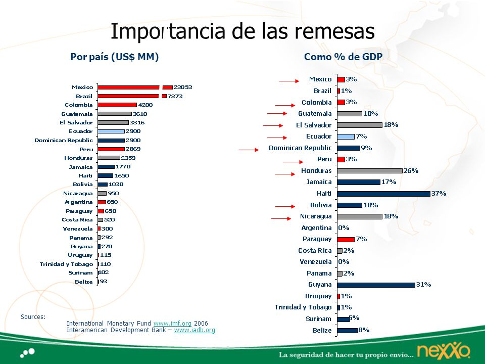 Importancia de las remesas Sources: International Monetary Fund www.imf.org 2006 Interamerican Development Bank – www.iadb.orgwww.imf.orgwww.iadb.org