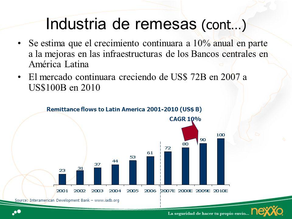 Industria de remesas (cont…) Se estima que el crecimiento continuara a 10% anual en parte a la mejoras en las infraestructuras de los Bancos centrales