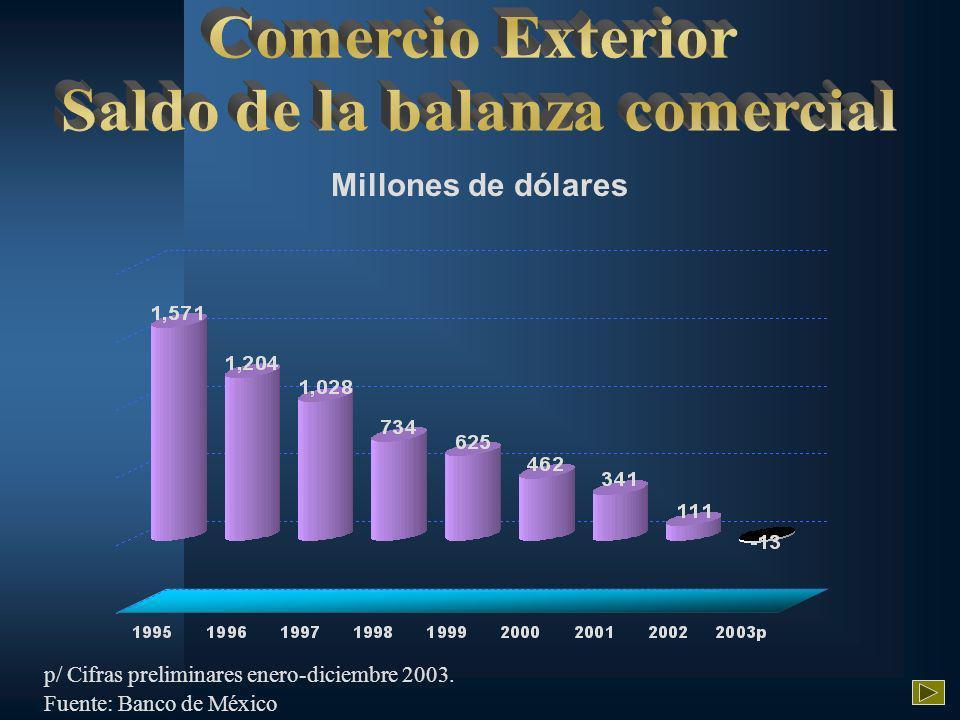 Millones de dólares p/ Cifras preliminares enero-diciembre 2003. Fuente: Banco de México