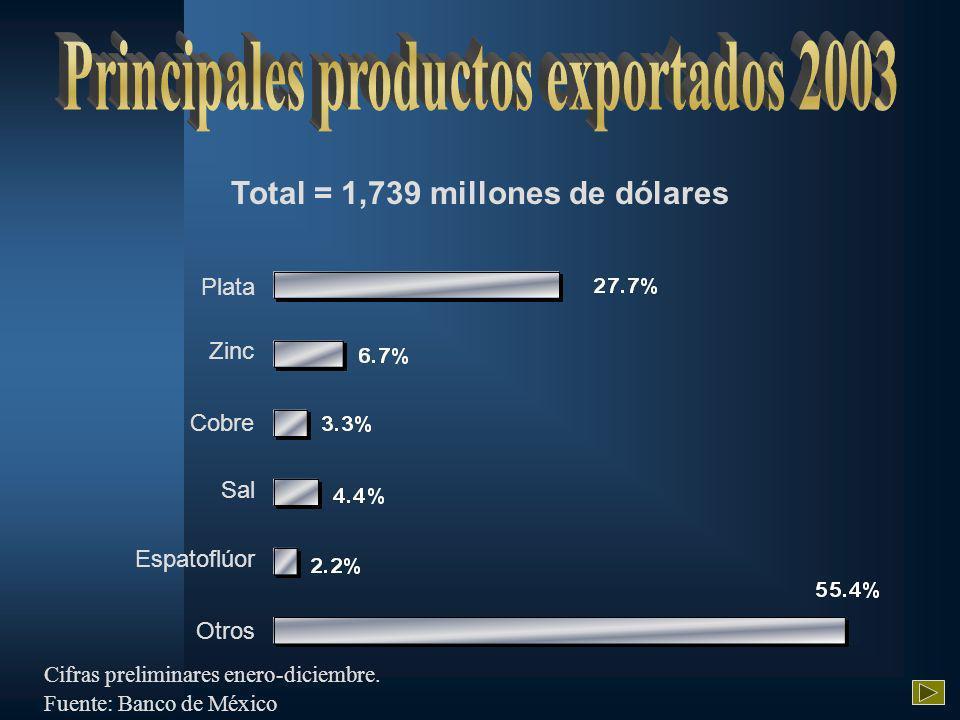 Total = 1,739 millones de dólares Otros Sal Cobre Zinc Plata Espatoflúor Cifras preliminares enero-diciembre.