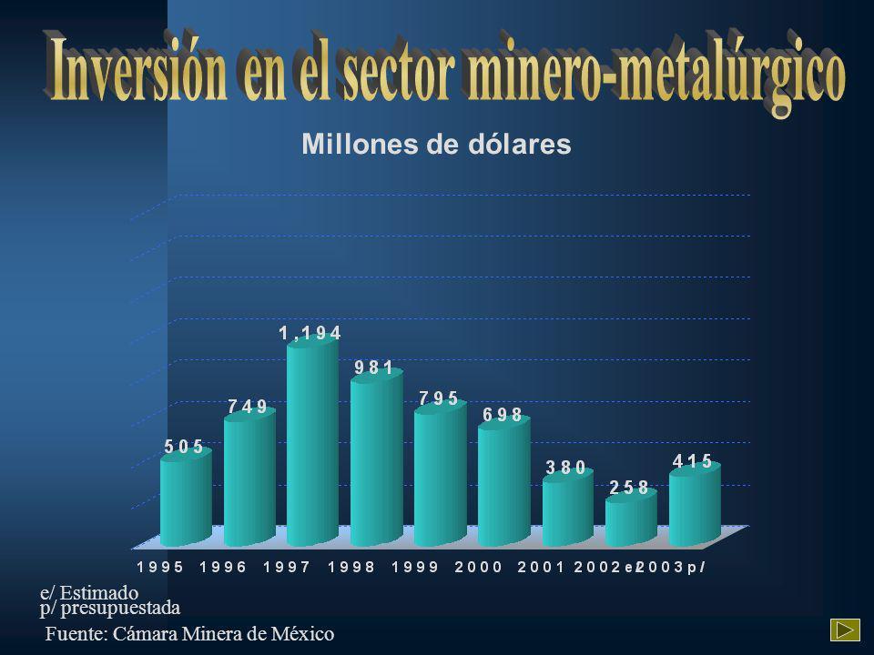 Millones de dólares e/ Estimado Fuente: Cámara Minera de México p/ presupuestada