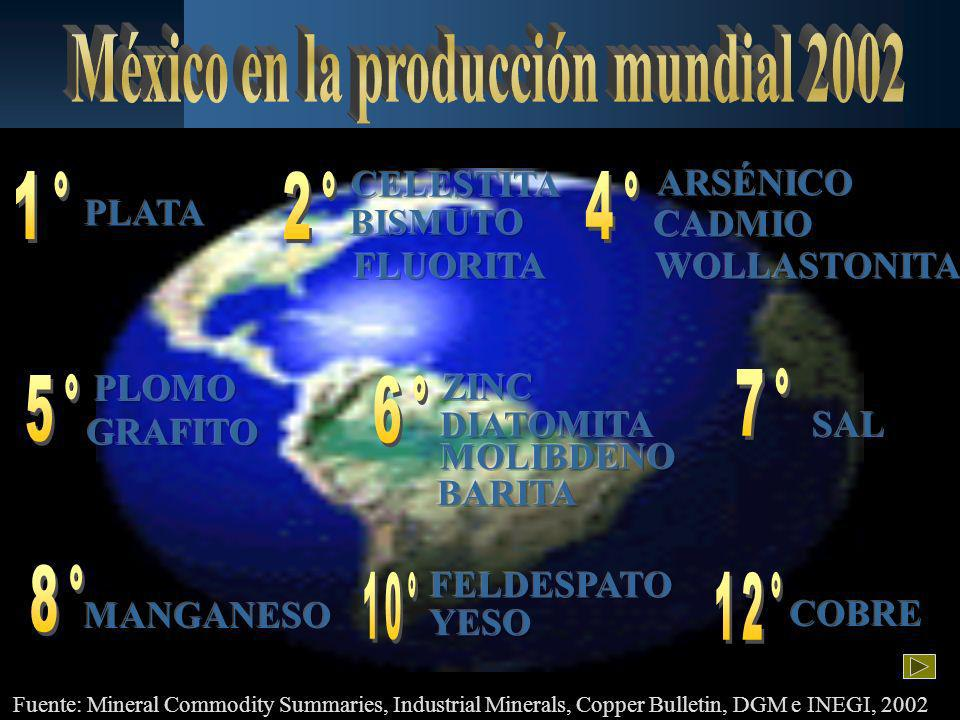 Fuente: Mineral Commodity Summaries, Industrial Minerals, Copper Bulletin, DGM e INEGI, 2002