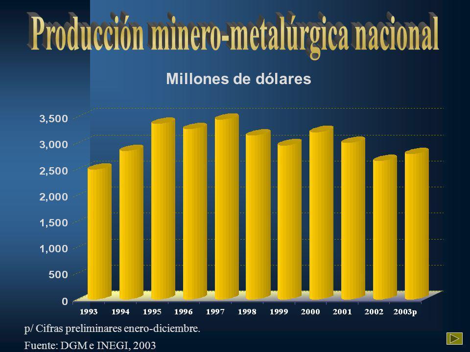 Millones de dólares p/ Cifras preliminares enero-diciembre. Fuente: DGM e INEGI, 2003