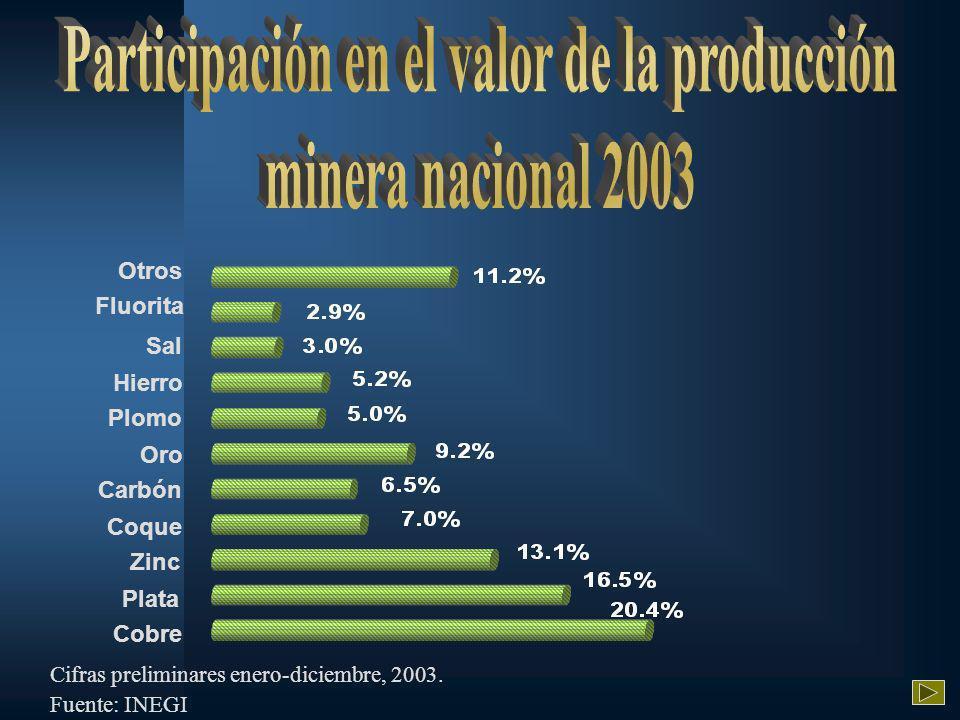 Otros Fluorita Sal Plomo Hierro Carbón Oro Coque Zinc Plata Cobre Cifras preliminares enero-diciembre, 2003.