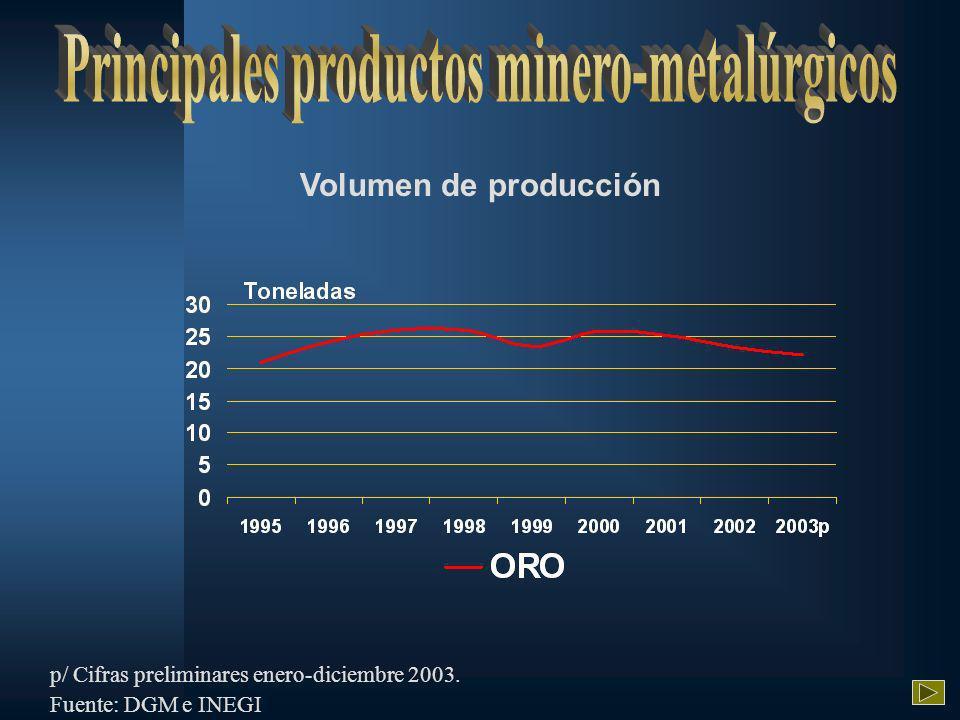 Volumen de producción p/ Cifras preliminares enero-diciembre 2003. Fuente: DGM e INEGI