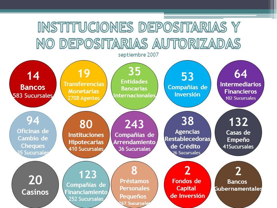 31,290 VALORES INSCRITOS 23 ASESORES DE INVERSIONES (404 inscritos) 1,090 AGENTES DE INVERSIÓN (40,775 inscritos) 44 CORREDORES TRAFICANTES (701 inscritos)