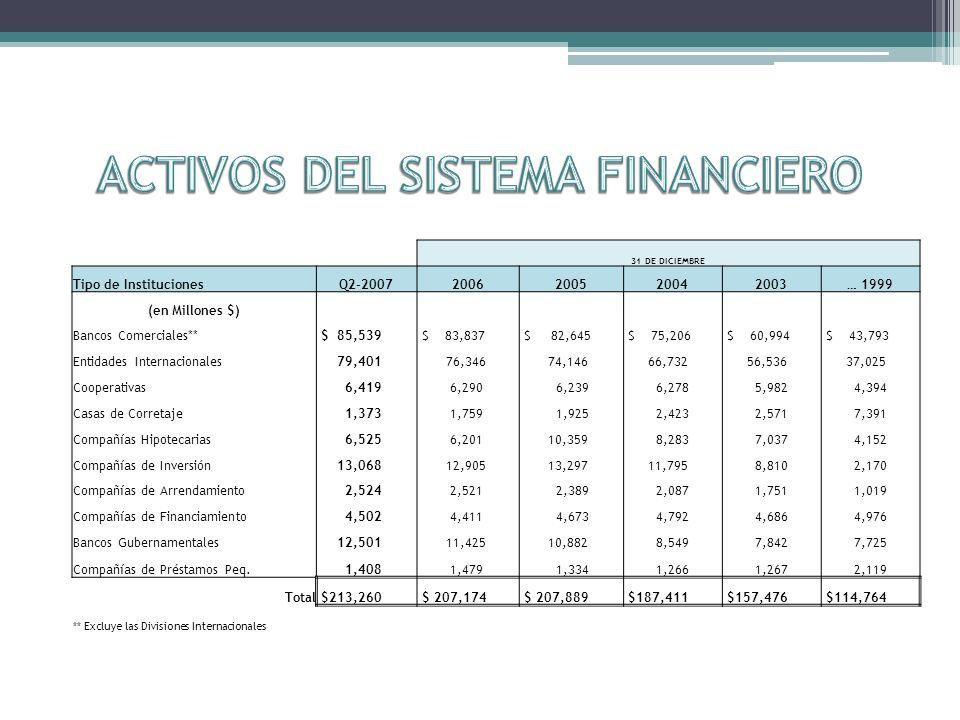 Posible Consolidación Ampliar NIM y cobrar más por los servicios (Fee Income) Más estrictos en la evaluación de créditos